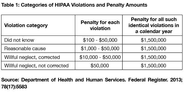 HIPAA-Violations